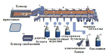 Структурные изображение устройства для разделения бытовых отходов