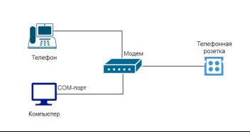 Схема Dial-Up технологии подключения