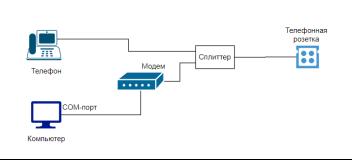 Схема ADSL технологии подключения