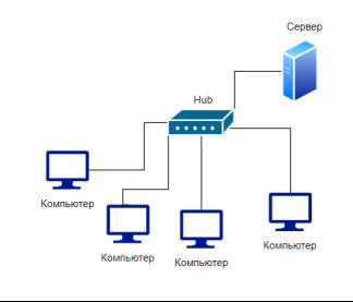 Схема технологии подключения по выделенной линии