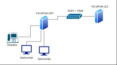 Схема GPON-технологии подключения