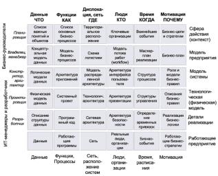 Матрица архитектуры предприятия Захмана