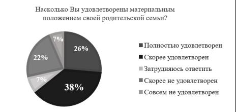 Удовлетворенность материальным положением реальной родительской семьи московских студентов