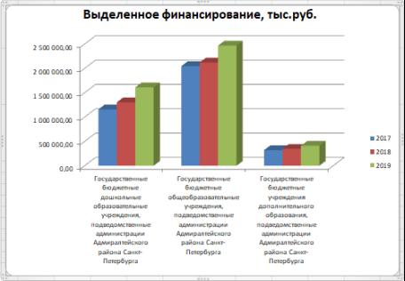 Сведения о ходе исполнения бюджетного финансирования