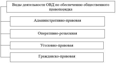 Виды деятельности ОВД по обеспечению общественного правопорядка