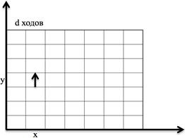 Произвольная торическая решётка в координатной плоскости
