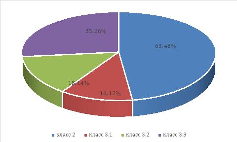 Анализ результатов оценки УТ в организации (%)
