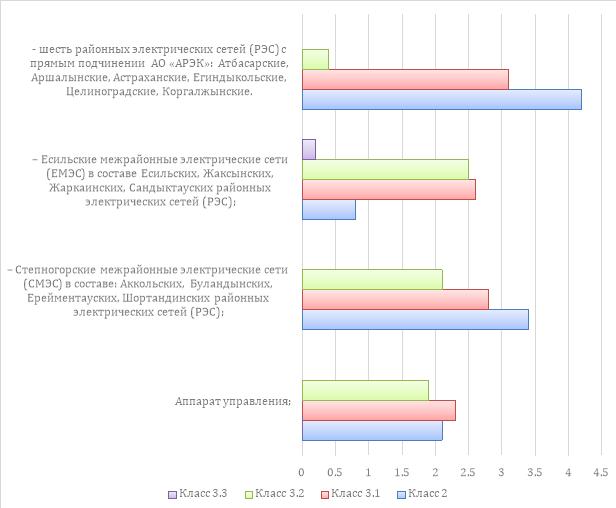 Результаты анализа оценки УТ по участкам (%)