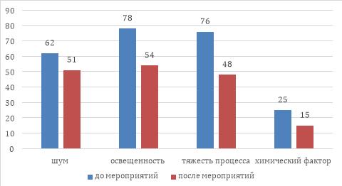 Эффективность мероприятий по снижению вредных условий труда