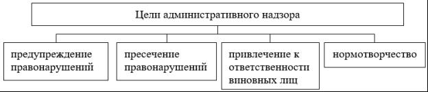 Цели административного надзора