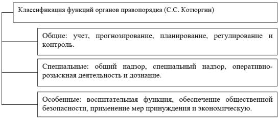 Классификация функций органов правопорядка
