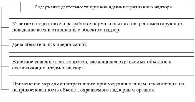 Содержание деятельности органов административного надзора