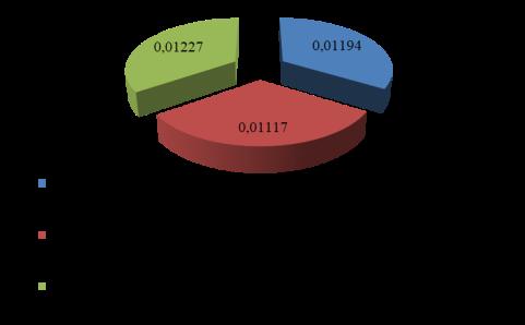 Влияние факторов на производительность УКПГ