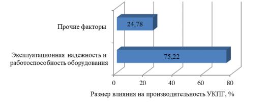 Размер влияния факторов эксплуатационной надежности оборудования УКПГ на ее производительность