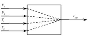 Структурная схема регулирования теплообменника смешения веществ