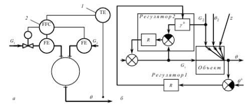 Предлагаемая функциональная (а) и структурная (б) схемы каскадной АСР нестационарных тепловых процессов в теплообменнике смешения:1 — регулятор температуры; 2 — регулятор соотношения расходов.