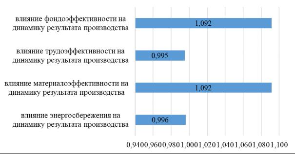 Оценка динамики эффективности производства [3]