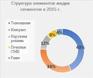 Сравнительная характеристика медиа сегментов в 2015–2016 гг.