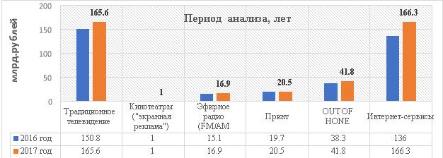 Объемы рекламы в средствах распространения в 2016–2017 гг.
