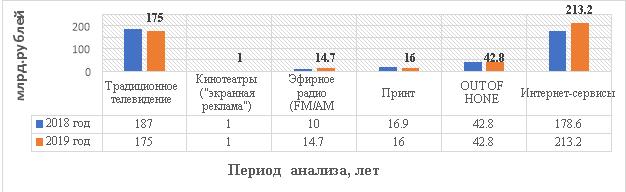 Объемы рекламы в средствах распространения в 2018–2019 гг.