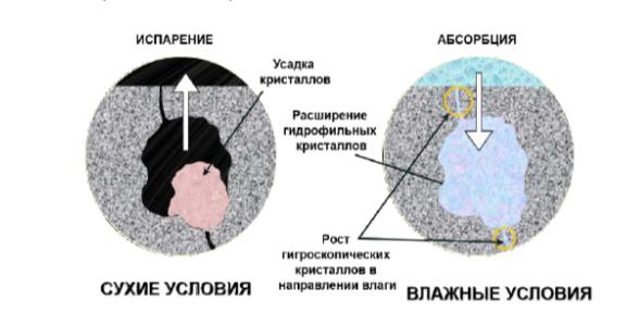 Гигроскопическое и гидрофильное поведение кристаллов пропиточного состава