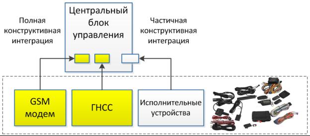 Тенденция реализация функционала в едином модуле