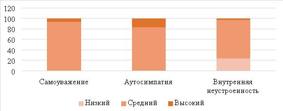 Распределение респондентов с различными уровнями шкал методики исследования самоотношения, в процентах