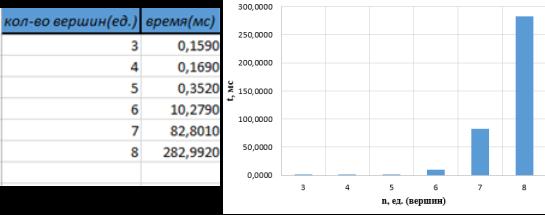 Таблица и гистограмма зависимости времени счета от количества вершин