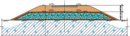 Дорожное полотно с использованием «нестандартных» грунтов в держателе из теплоизолятора в нижней части засыпки грунта