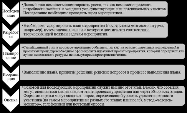 Схема жизненного цикла события Дж. Голдбатта [6]