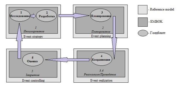 Модель согласования стандартов в области event-менеджмента