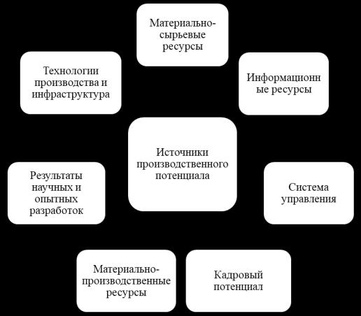 Ресурсы инновационного потенциала нефтегазового предприятия