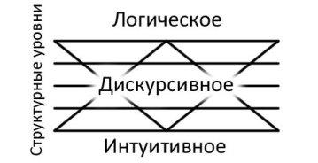 Схема центрального звена психологического механизма творческого акта (по Я. А. Пономареву, 1976)