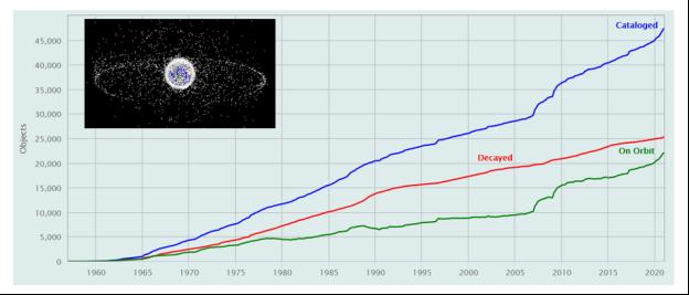 Количество КО на орбите, динамика