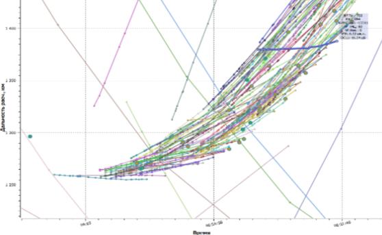 Результаты моделирования, прохождение СКЦ через зону действия РЛС