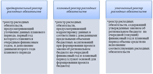 Виды реестров расходных обязательств