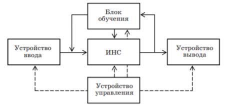 Схема нейрокомпютера