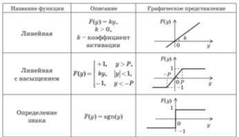 Основные варианты описания активационной функции