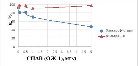 Влияние концентрации ПАВ ОЖ-1 (0,1–5 мг/л) на степень извлечения ионов Fe3+ в водном растворе