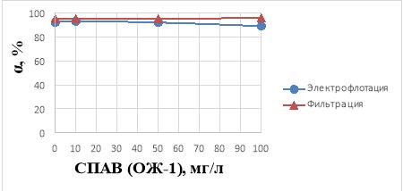 Влияние концентрации ПАВ ОЖ-1 (10–100 мг/л) на степень извлечения ионов Fe3+ в водном растворе