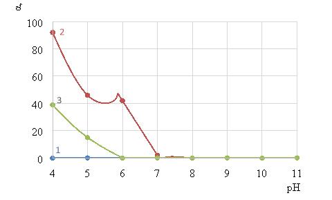 Зависимость степени извлечения активированного угля от pH раствора, где кривая 1 — без добавок; 2 — с добавлением коагулянта в растворе 1 г/л NaCl; 3 — с добавлением коагулянта в растворе 1 г/л Na2SO4; iv = 0,4 А/л; c(АУ) = 200 мг/л; τ = 10 мин; с(FeCl3) = 25 мг/л