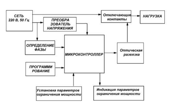 Структурная схема устройства контроля энергоснабжения с функцией ограничения мощности