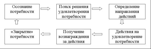 Стадии процесса мотивации [2, с. 107–108]