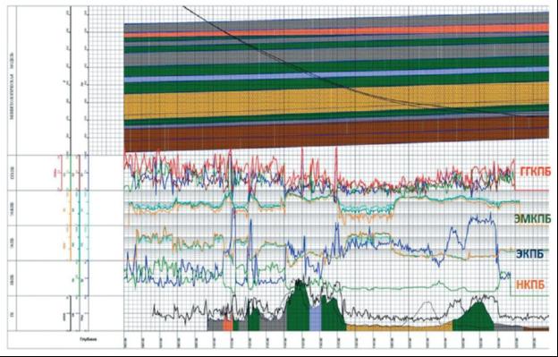 Мини-геологическая модель с данными СКПБ: ГКзтс, ННКПБ, ЭКПБ, ЭМКПБ, ГГКПБ