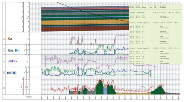 Мини-геологическая модель с данными СКПБ: расчет ФЭС