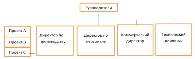 Схема службы управления персоналом на предприятии с матричной структурой управления