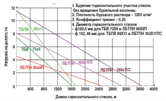 Максимальная нагрузка на долото в зависимости от длины горизонтального ствола