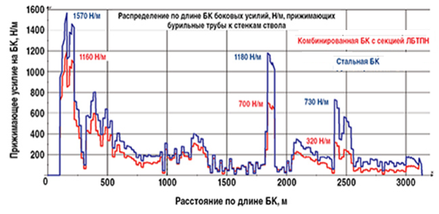 Сравнительные результаты расчетов по распределению удельных боковых усилий действующих на БК