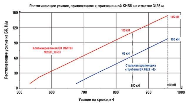сравнительные показатели стальной и комбинированой компановок БК по растягивающим усилиям которые можно довести до КНБК вслучае ее прихвата на отм. 3135 м.