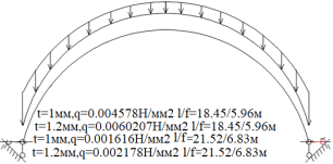 Сечение/расчетная схема (при рассмотрении свода, не профиля,) закрепление из плоскости отсутствует). Форма загружения и значение предельной нагрузки